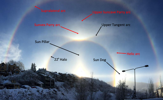 Ring Around The Sun What Does It Mean