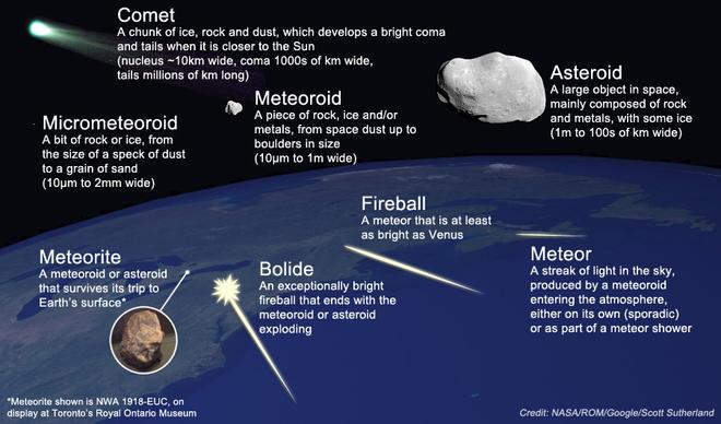 Image result for meteoroid meteorite meteor